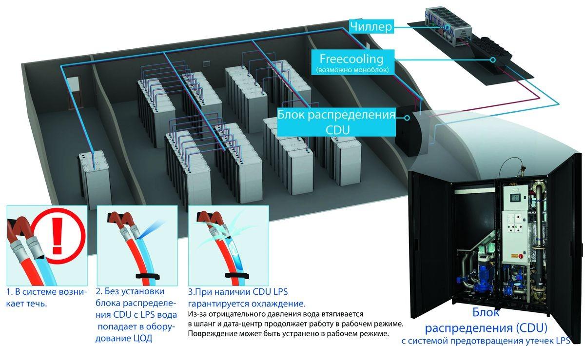 AquaCooling LPS - Жидкостное охлаждение ЦОД без проблем