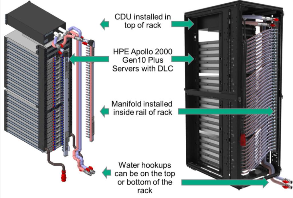 Asetek сотрудничает с HPE для вывода на рынок нового поколения серверов Apollo 2000 Gen10+